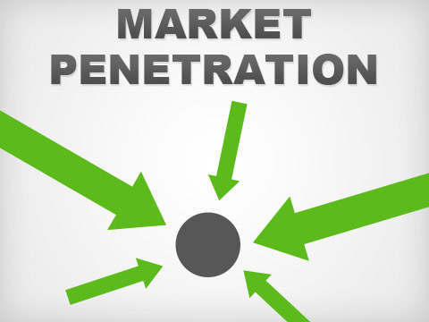 Something Market penetration marketing