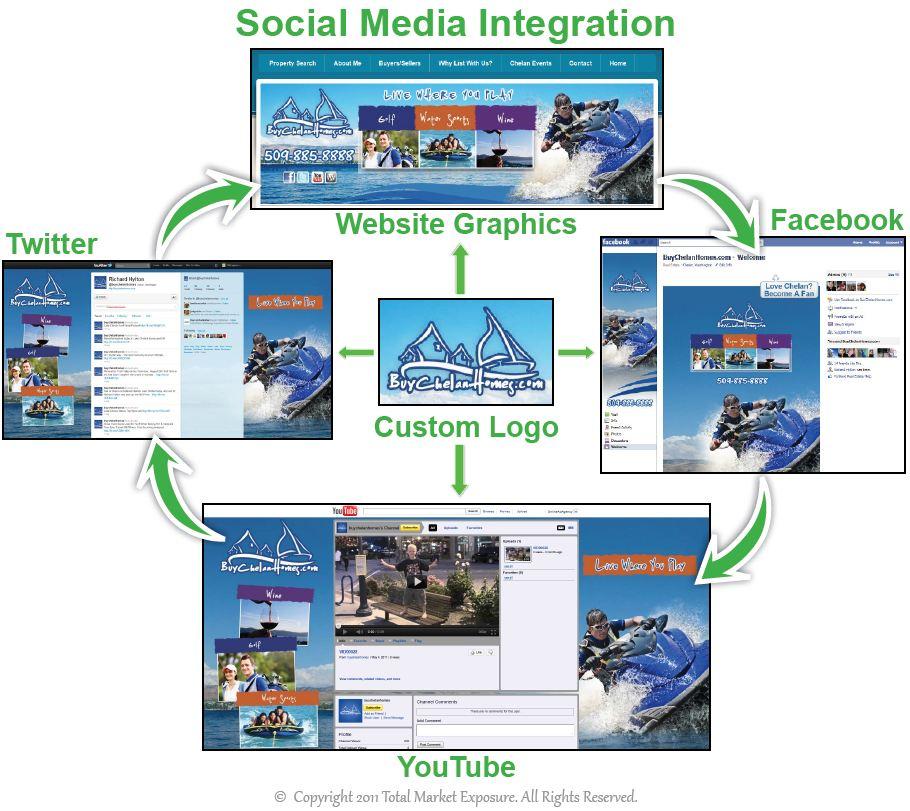 Social Media Marketing Plans