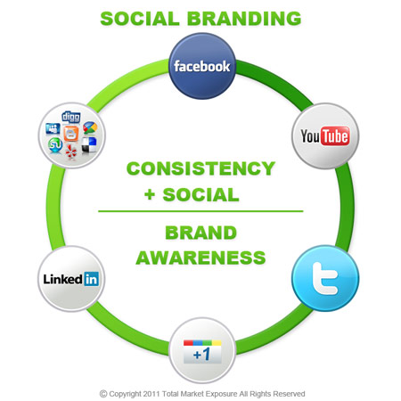 Social Media Marketing & Advertising