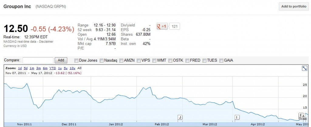 Facebook IPO Stock Price Bubble