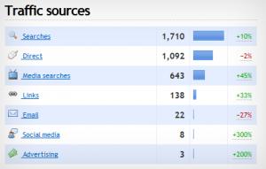 Web Analytics Example